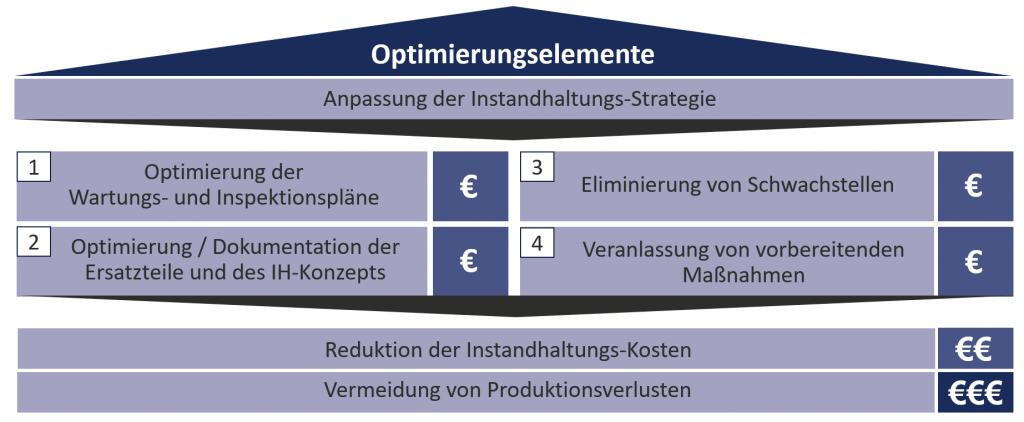 Risiko-Management, dpMCP, dankl+partner, Ludwig Grubauer