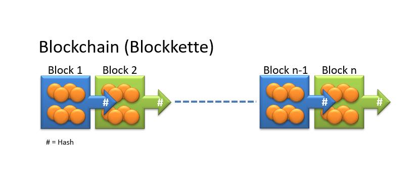 blockchain, bitdynamo, russegger